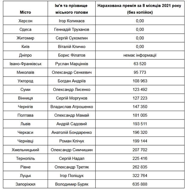 mer premiia - «Антикорупційний штаб» порівняв зарплату міських голів обласних центрів: у мера Житомира – одна з найнижчих