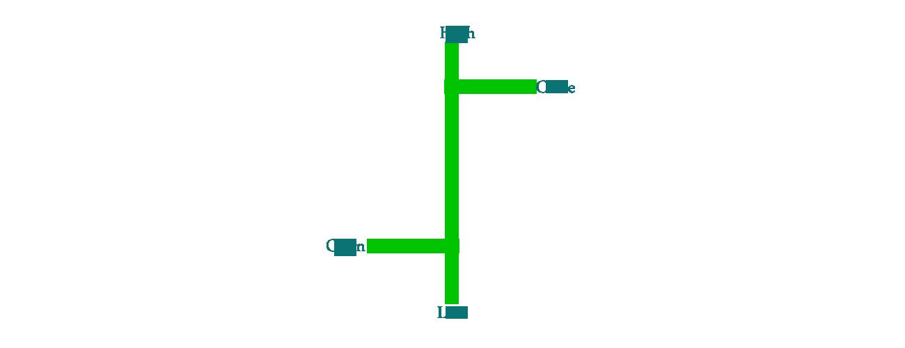 Bar-Chart-Close-up-View-Profiti-Xpedia