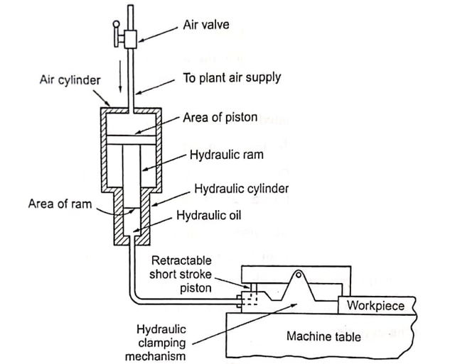 Pneumatic-and-Hydraulic