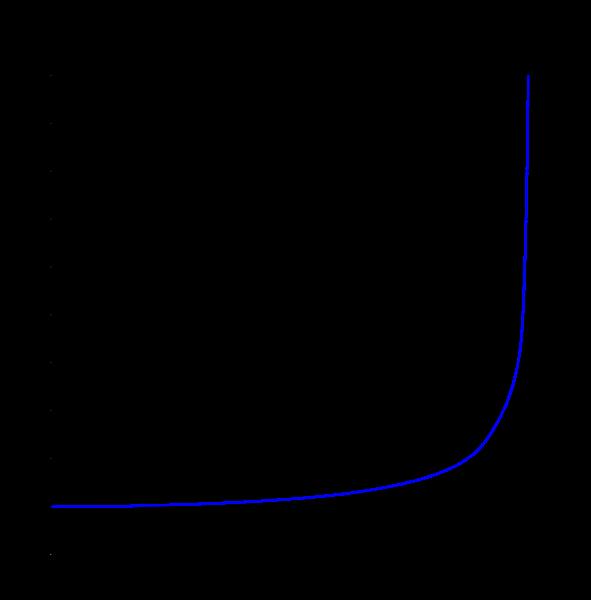 Lorentz-factor-svg.png