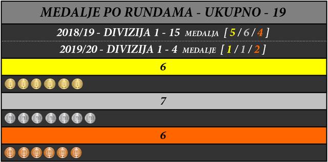 UKUPNA-STATISTIKA-3
