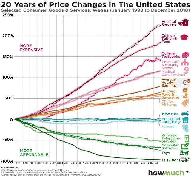 price-changes-in-usa-in-past-20-years-90