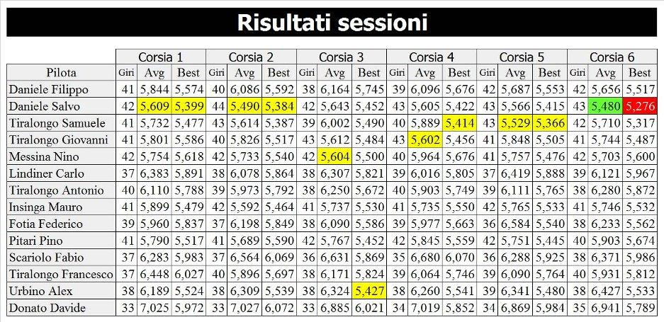 5-risultati-sessione-rid-937