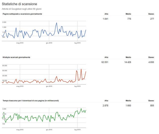 statistiche-di-scansione