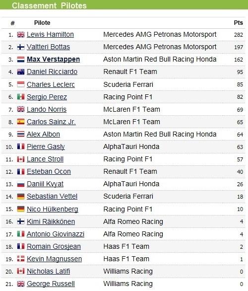 F1 GP Émilia Romagna 2020 : Vitoire Lewis Hamilton, le titre pour Mercedes 2020-GP-Emilia-Romagna-Classement-pilote