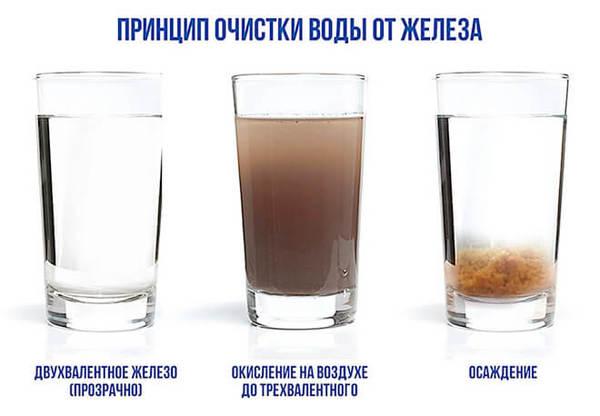 Миниатюра к статье Фильтры обезжелезивания воды