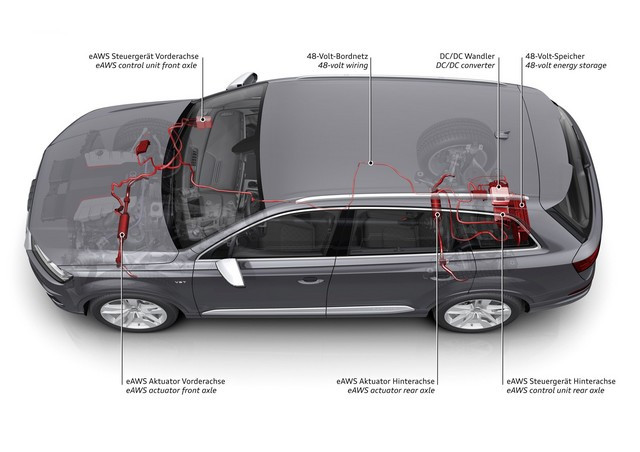 Confortable et agile – La technologie eAWS d'Audi transforme les SUV en artistes transformistes A1710474-medium