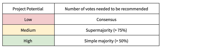 PPS votes