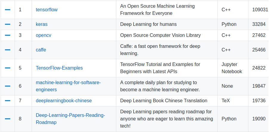 Trending Deep Learning Github Repositories