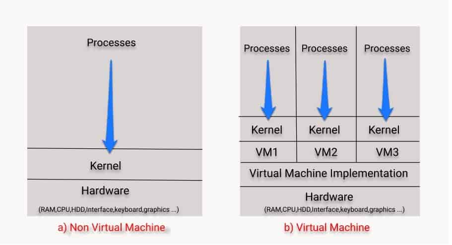 virtual machine vs non virtual machine environment