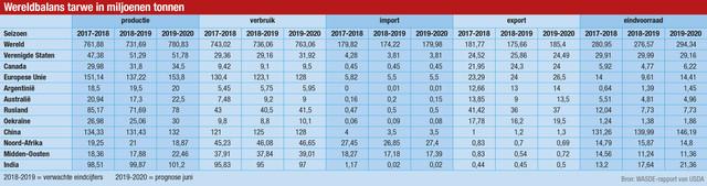 tabel-G20-wereldbalans-tarwe