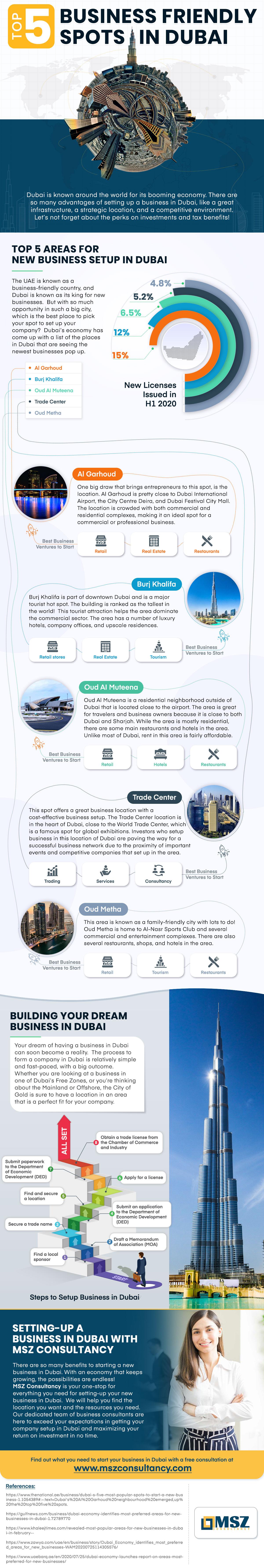 top-5-business-friendly-spots-in-Dubai