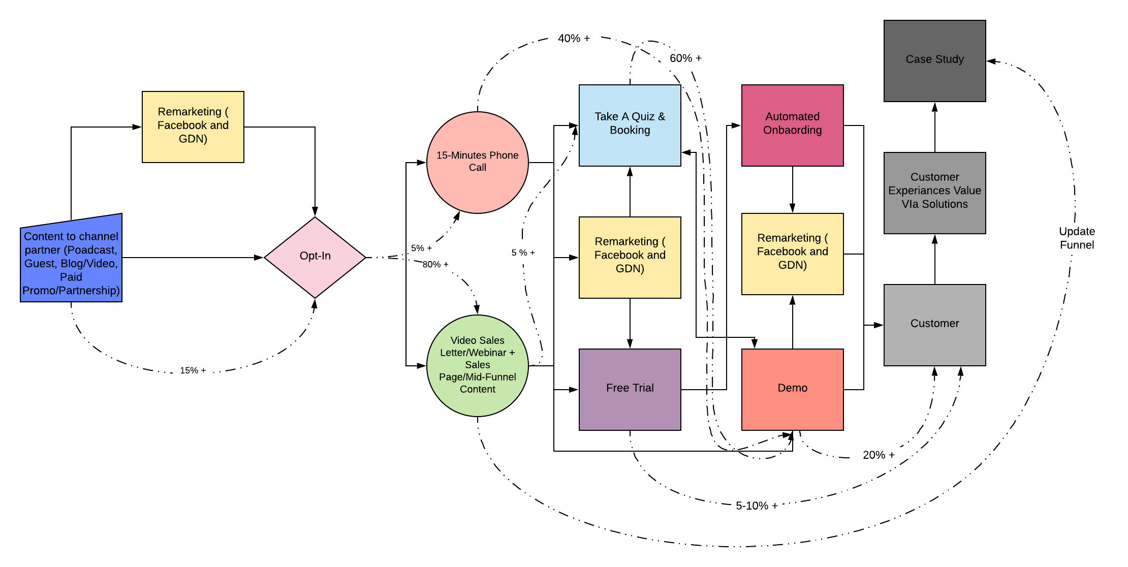 Content Marketing Organic Funnel + Inside Sales