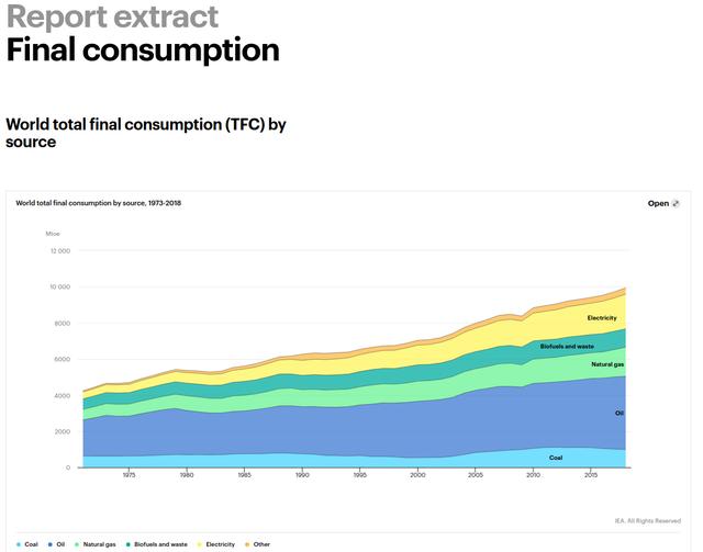 Final-consumption