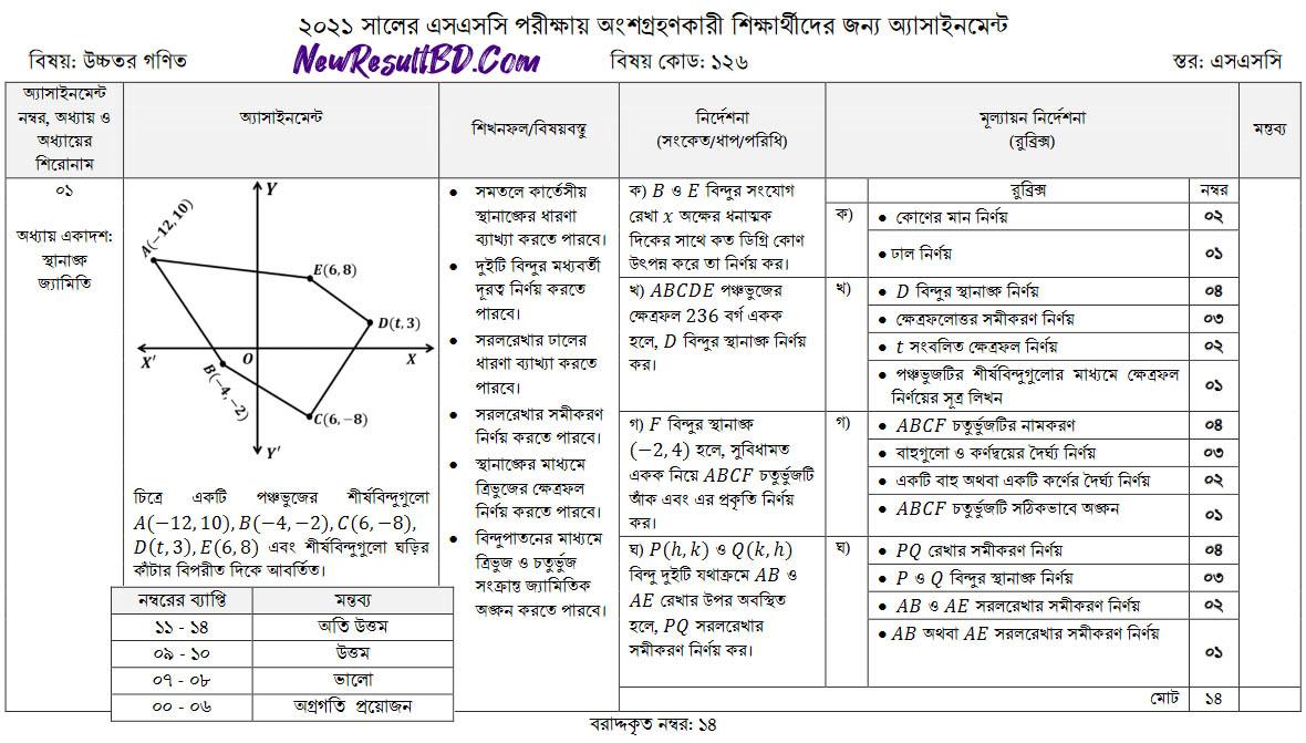 SSC Higher Math 2nd Week Assignment 2021