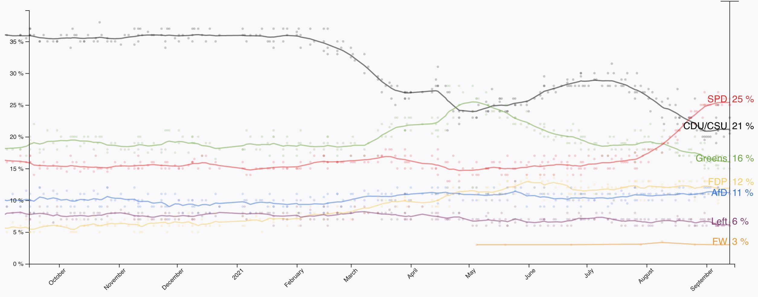 Güvenilir anketlerin ortalaması, Politico, 15 Eylül 2021.
