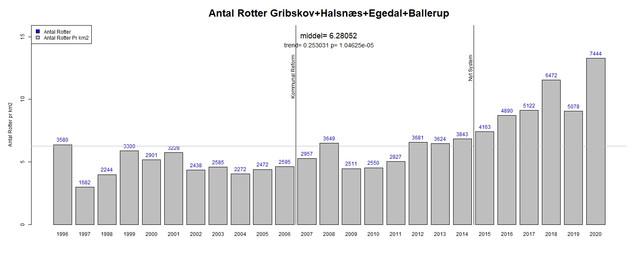 Gribskov-etc-Antal-Anmeldelser-pr-km2