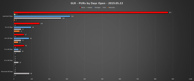 2019-05-22-GLR-PUR-Report-PURs-by-Days-Open-Chart