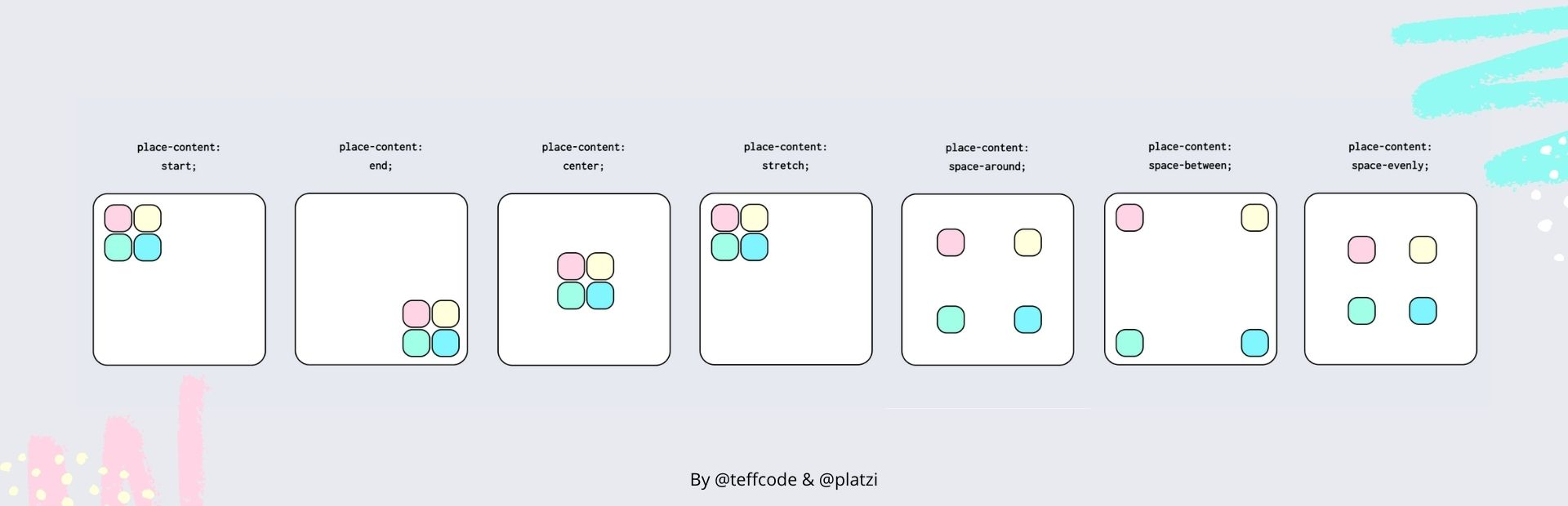 CSS Grid Place Content