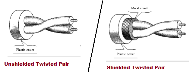 types-of-Twisted-Pair-Cable