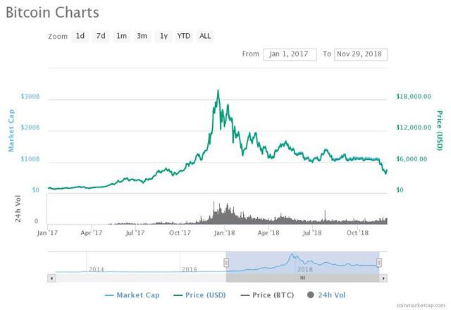 Bitcoin-Charts-2018-11-29