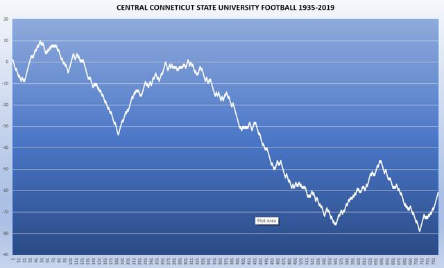Central-Conneticut