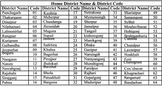 BGB-Home-District-Name-Code