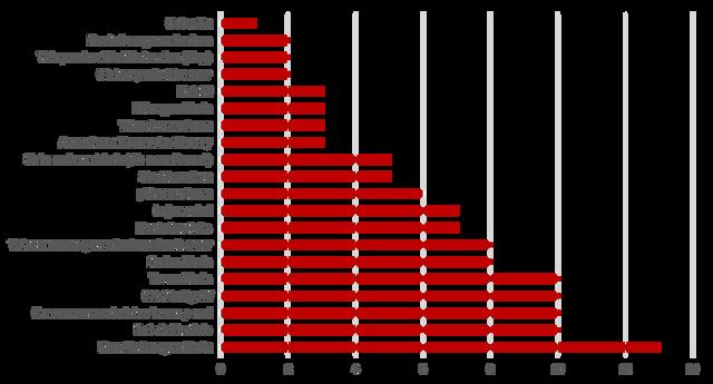 table-chart-saintek