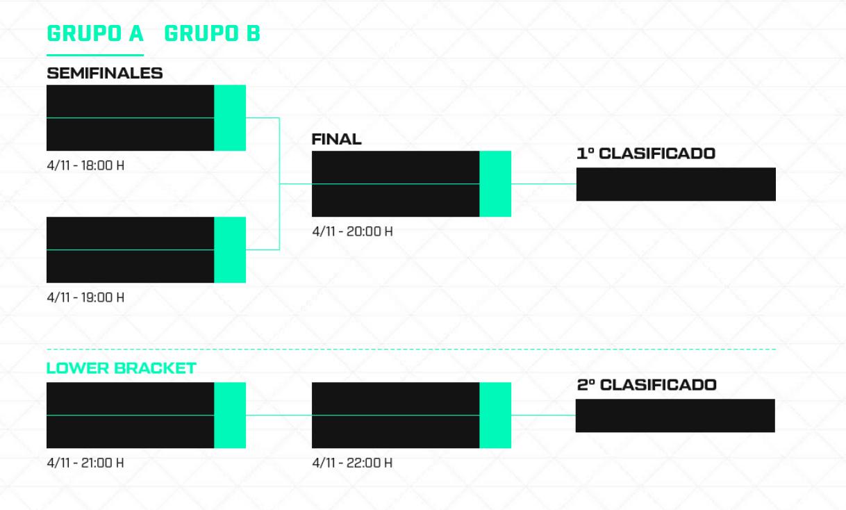 Formato de la Genesis Cup Visión. Fuente LVP