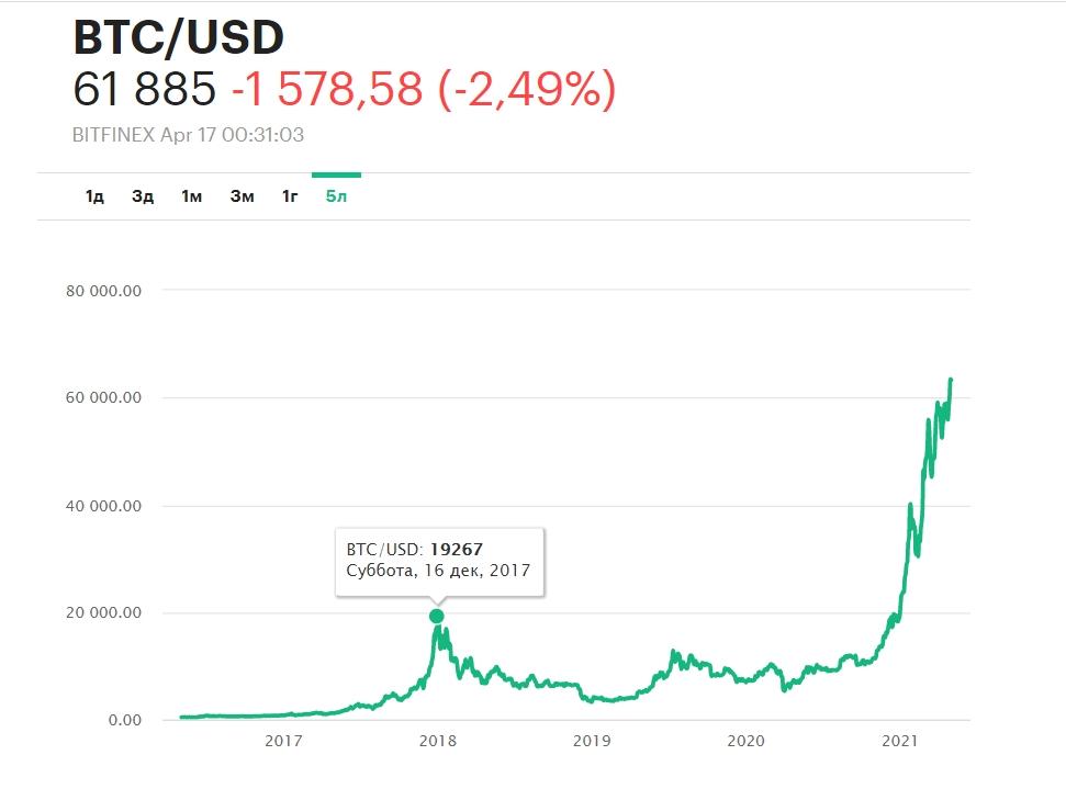 Курс Bitcoin за 5 лет