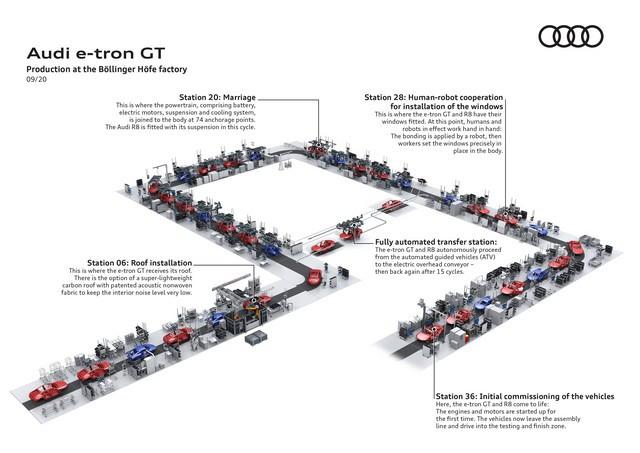 L'Audi e-tron GT entre en production : la production neutre en carbone commence à l'usine de Böllinger Höfe A206571-medium