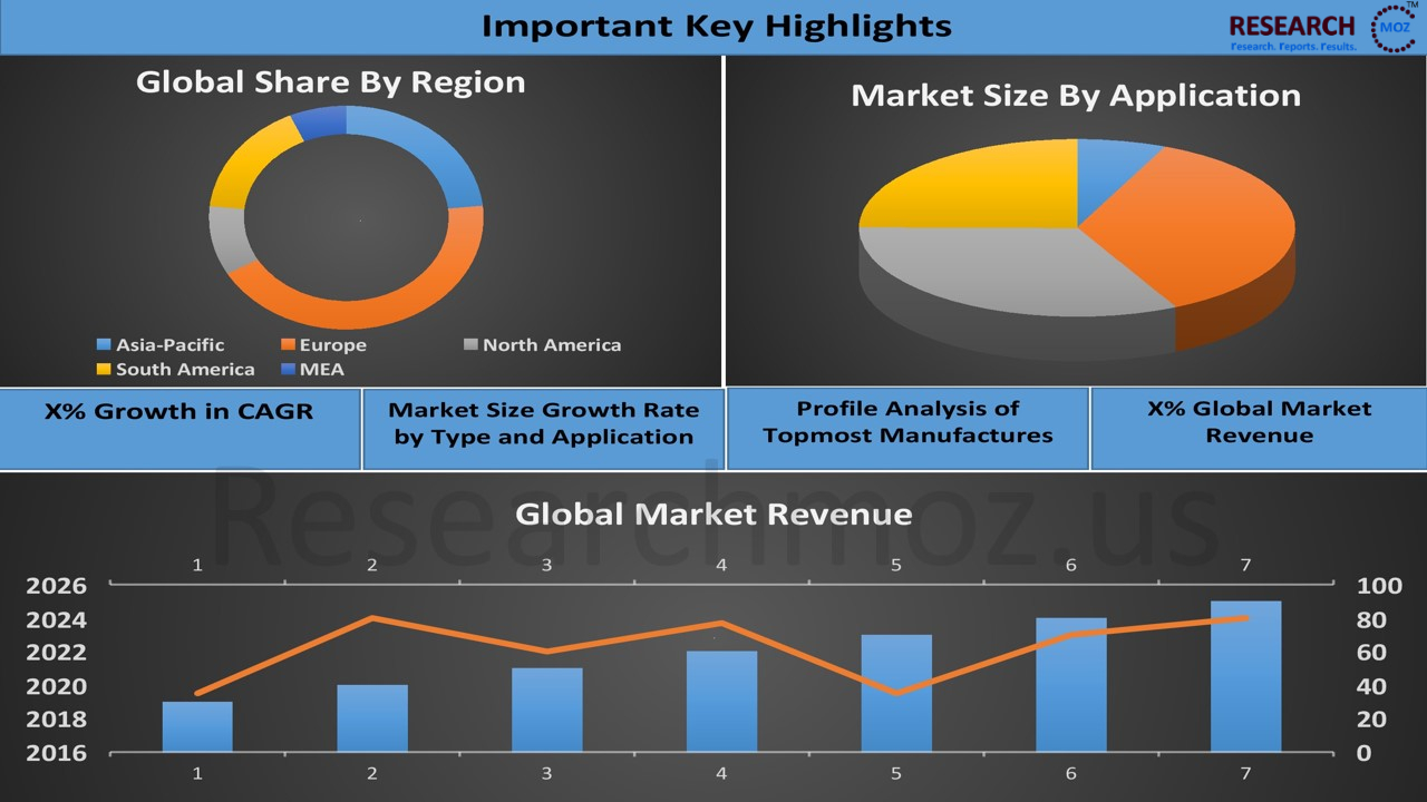 CIGS Thin Film Solar Cell Market