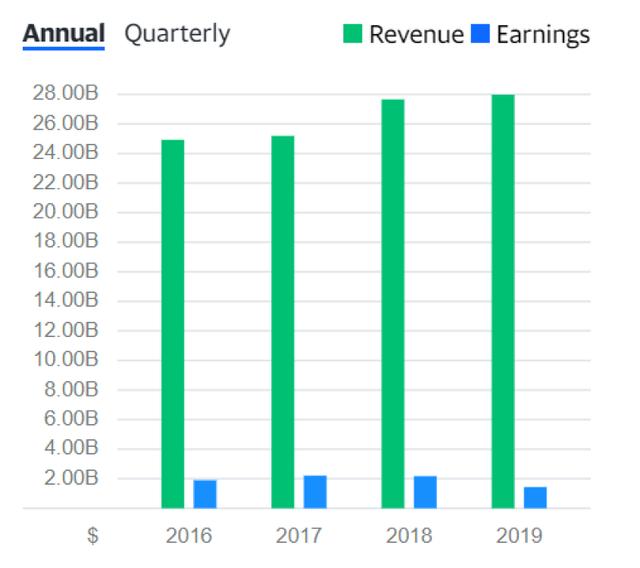 ABBN-revenue