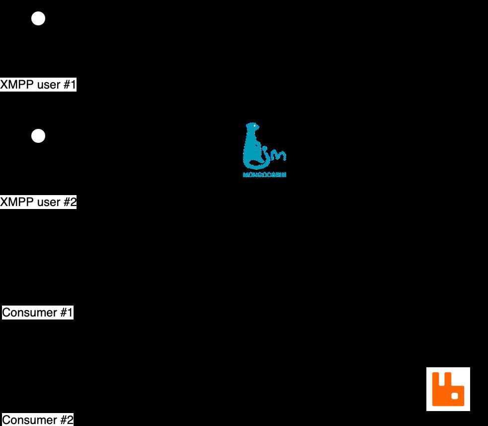 Rabbit's Anatomy - Understanding Topic Exchanges | Erlang Solution blog