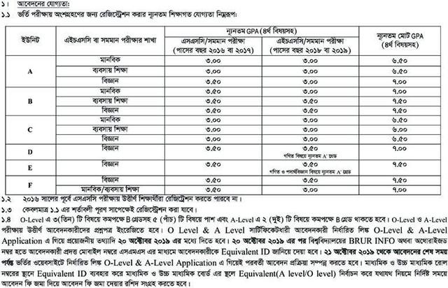 BRUR Minimum Educational Qualification for Applying