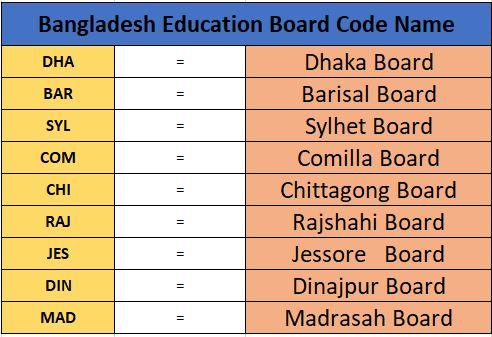 Board Code Name