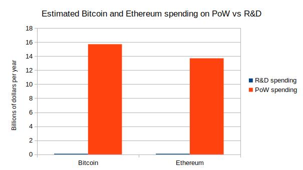 pow spending