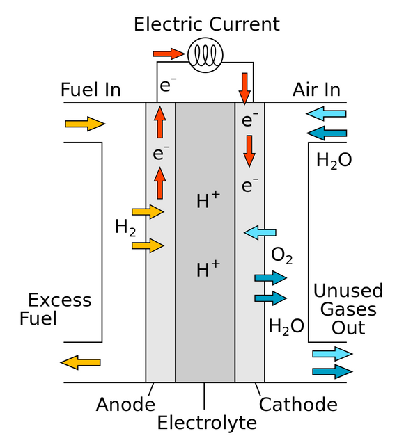 1024px-Solid-oxide-fuel-cell-protonic-sv