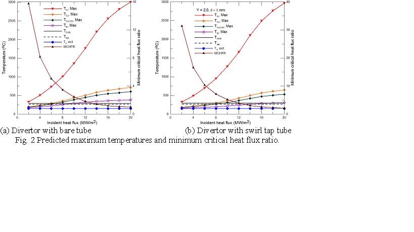 Predicted maximum temperatures and minimum critical heat flux ratio.
