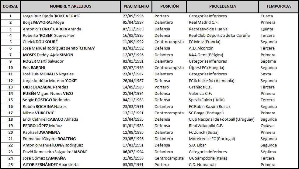 Clasificación de La Liga Santander 2018-2019 TABLA-Levante-DEF