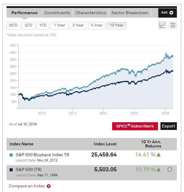 S P Buyback index