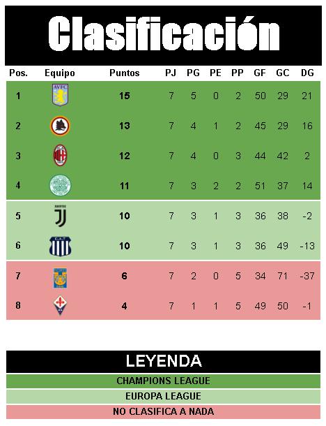 [AICv21] Resumen Final de Ligas (1D & 2D) - Semis de Copa Tabla-2D