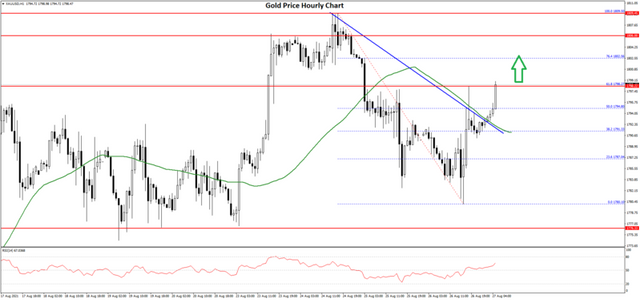 FXOpen Daily Analytics forex and crypto trading - Page 4 Gold-Price-Chart