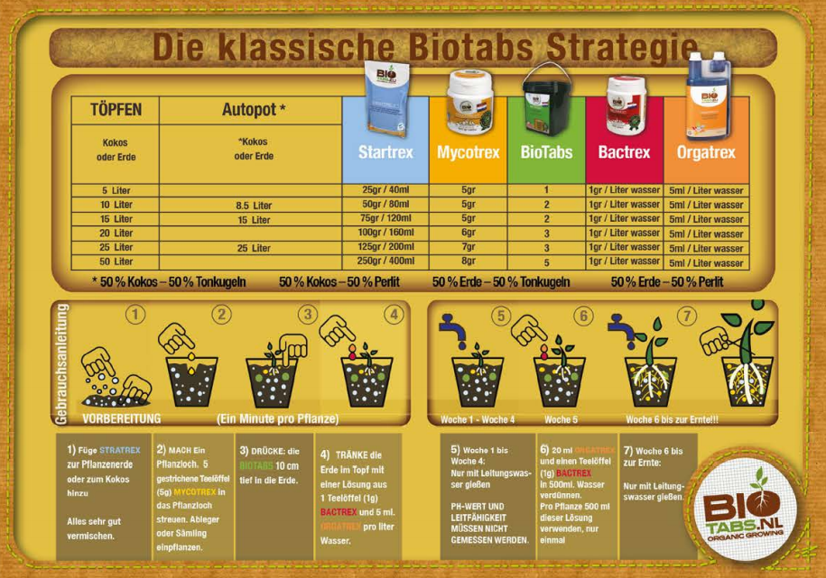 biotabs-d-ngeschema-ern-hrungsplan