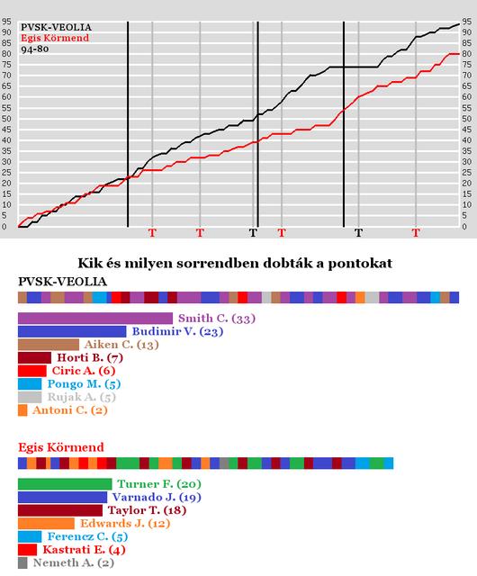 PVSKVEOLIA-vs-Egis-Krmend