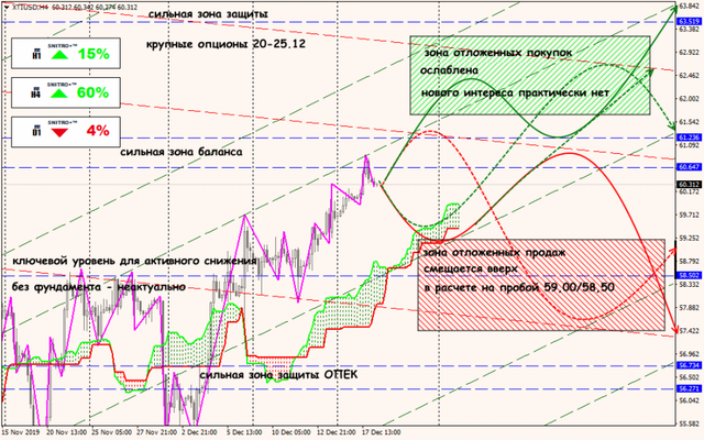 Аналитика от ForexChief - Страница 15 18-12-19-XTIUSD