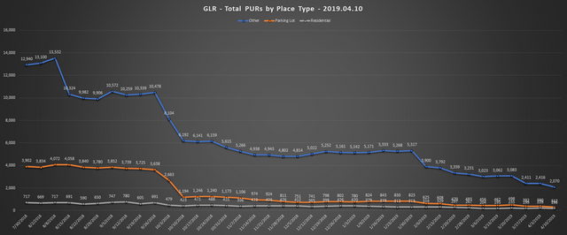 2019-04-10-GLR-PUR-Report-Total-PURs-by-Place-Type-Line-Chart