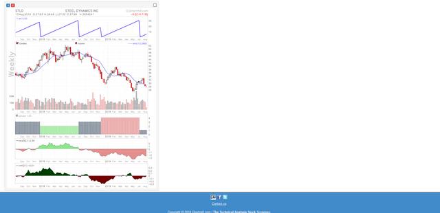 Screenshot-2019-08-13-STEEL-DYNAMICS-INC-NASDAQ-STLD-Stock-Chart-Add-Technical-Indicators-Chartmill-com