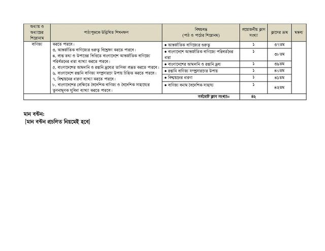 HSC Economics 2nd Paper Short Syllabus 2021