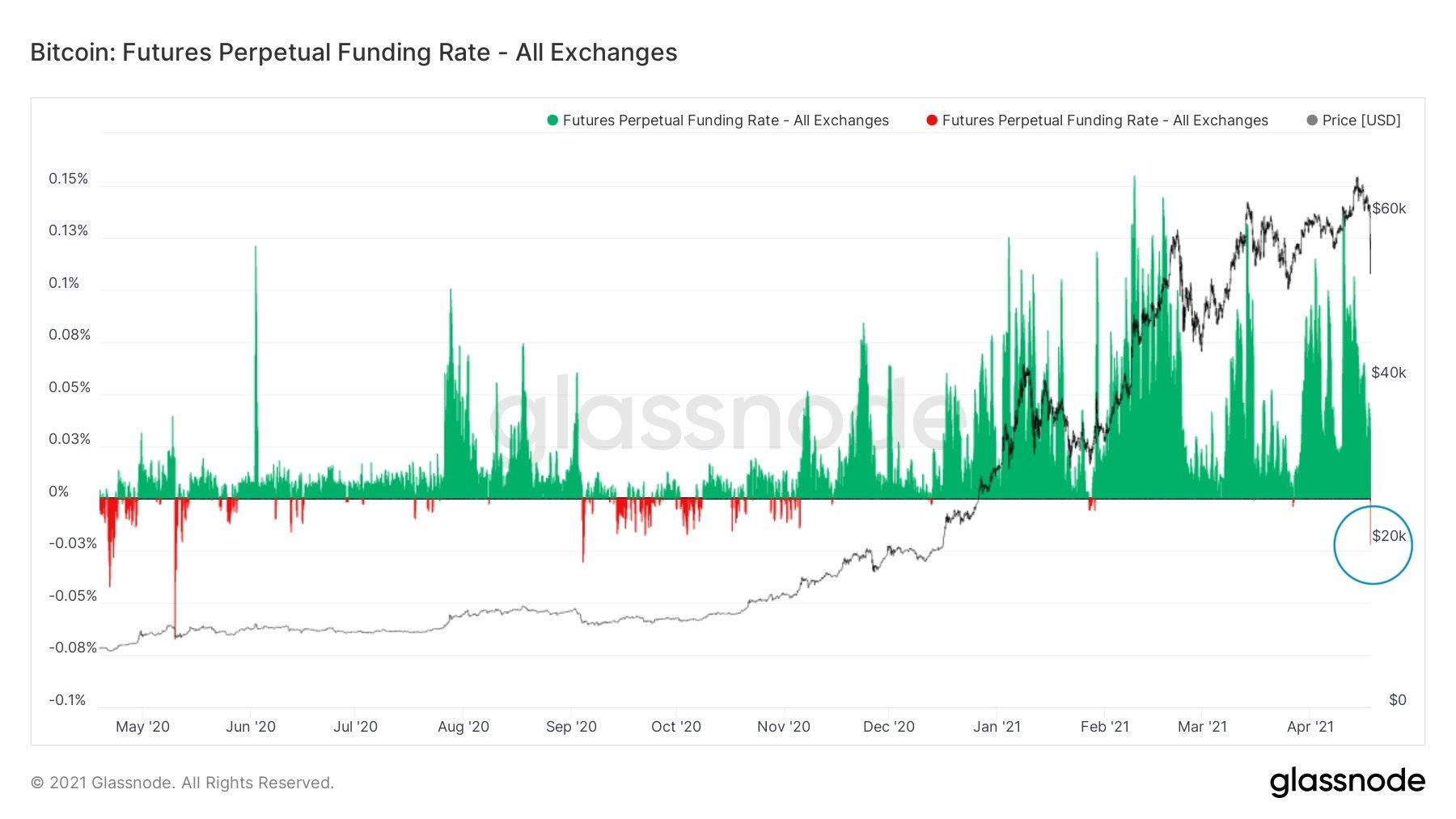 Bitcoin Futures Funding Rates
